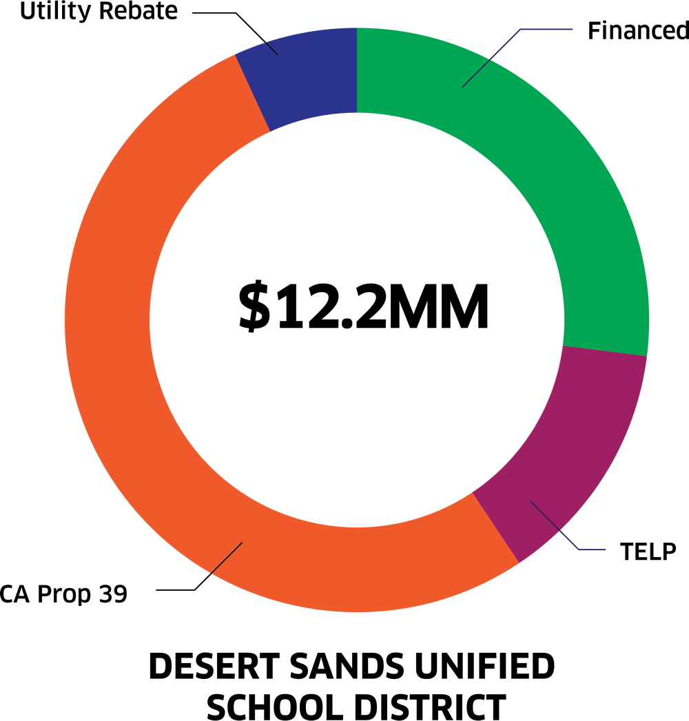 Funding And Financing - Desert Sands Unified School District Graph