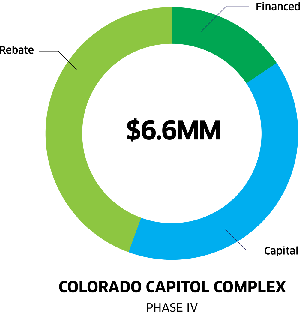 Funding And Financing - Colorado Capitol Complex Graph
