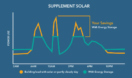 This graph depicts grid draw for a facility with solar on a cloudy day, with and without energy storage. The orange line represents the original facility load and the green line represents the new flattened load with energy storage.